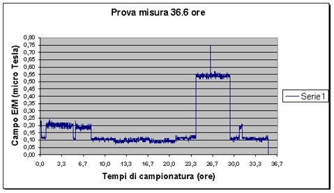 Campi-Elettromagnetici_03